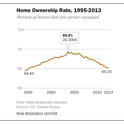 Last year, 65.2% of U.S. homes were occupied by owners. That's a pretty rapid decline of 4.2% from the 69.4% peak in mid-2004. Interestingly, the owned and occupied rate seems on course to return to mid-1990s levels. (Pew Research)