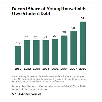 Households are saddled with student loans. For heads of households under 40 years old, 37% were paying or deferring their school debts in 2010, a big leap from the 22% in 2001. (Pew Research)