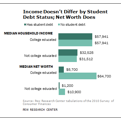 College-educated Americans do earn 79% more than their high-school grad counterparts. Still college grads have limited net worth due to their loans, which drive up all forms of debt. (Pew Research)