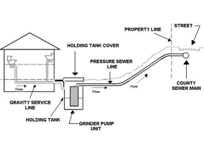 See toilets inside a home, using gravity to flush. Then notice the grinder pump, installed outside and underground. It is the key to flushing success, creating pressure that drives waste uphill and to a municipal sewage connection. (AA Public Works)