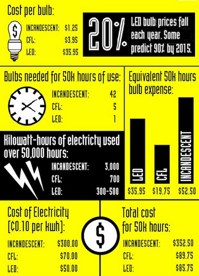 All you need to know about bulb cost, longevity, electricity and overall cost per 50k hours. Also catch the spelling error for electricity and you win 10 points. (Angie's List)