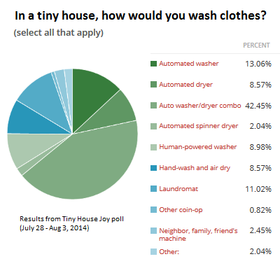 While living in tiny house, over half of you want to fit a machine. Some plan to head elsewhere to use machines. And a few stalwarts would do hand-washing and air drying. (Tiny House Joy poll, 2014)