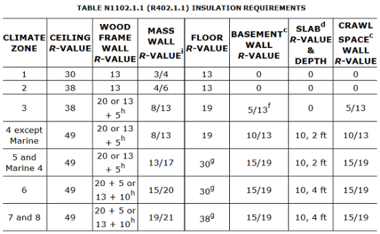 Insulation Requirements - ICC